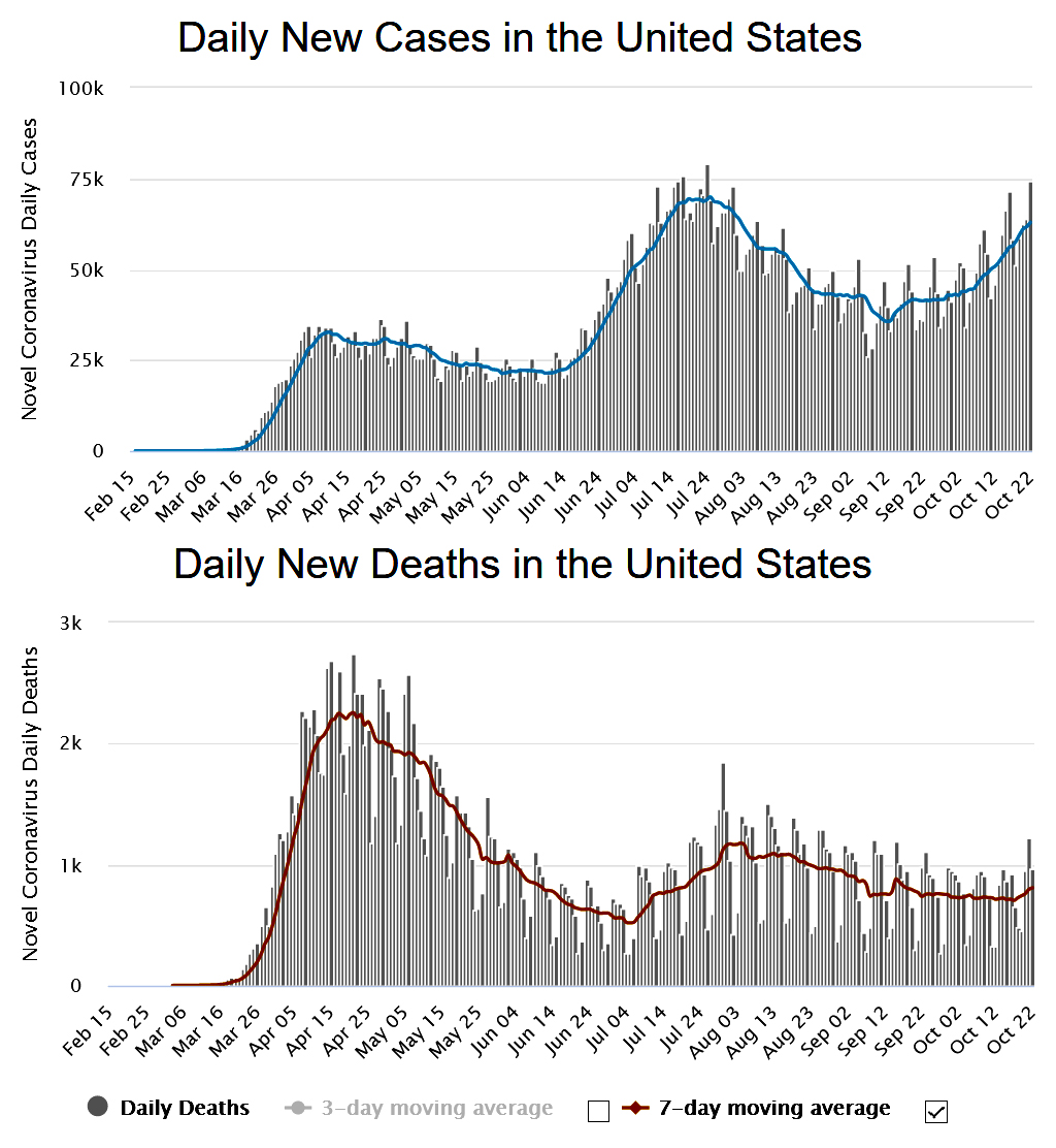 USA COVID Cases & Deaths Oct 2020