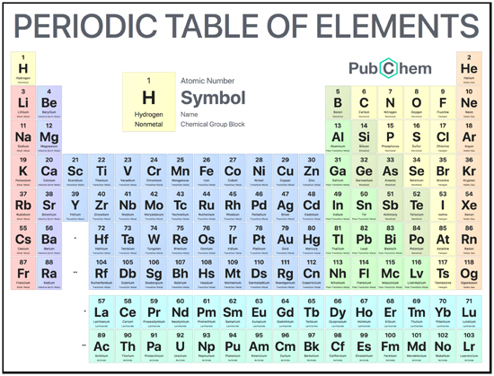 Periidic Table of Elements